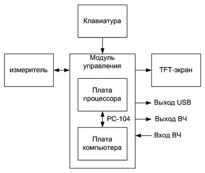 Анализатор спектра и АЧХ SNA-12M.