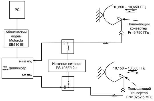 Рис. 6 - Структурная схема