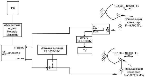 Рис. 5 - Структурная схема