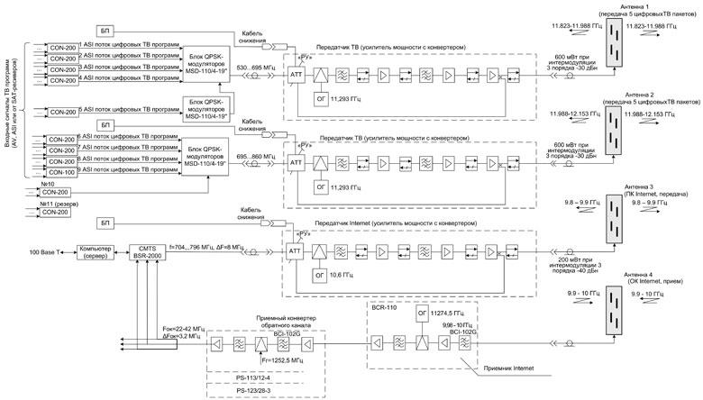 Рис. 3 - Структурная схема
